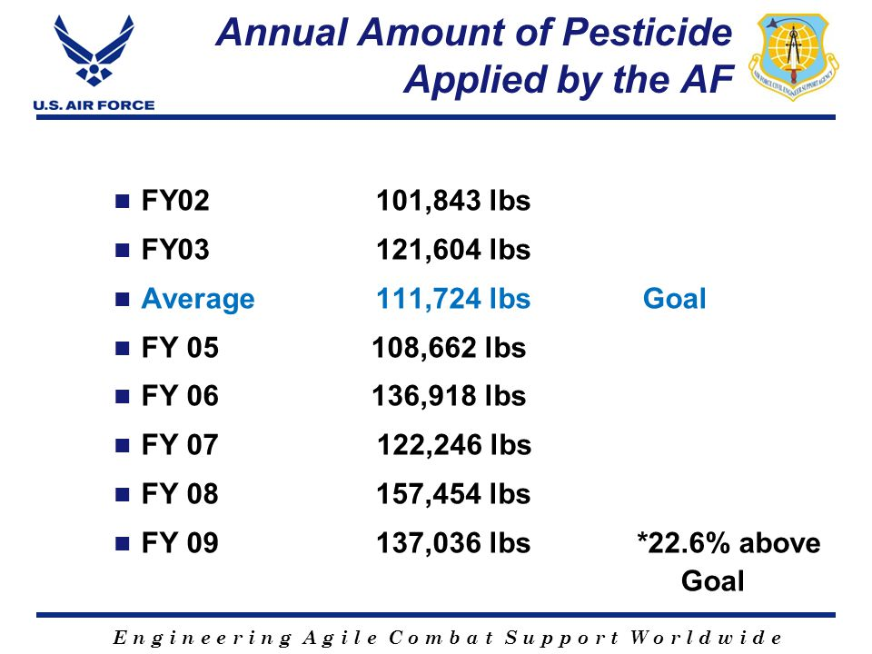 E n g i n e e r i n g A g i l e C o m b a t S u p p o r t W o r l d w i d e Annual Amount of Pesticide Applied by the AF FY02 101,843 lbs FY03 121,604 lbs Average 111,724 lbs Goal FY 05 108,662 lbs FY 06 136,918 lbs FY 07 122,246 lbs FY 08157,454 lbs FY 09137,036 lbs*22.6% above Goal