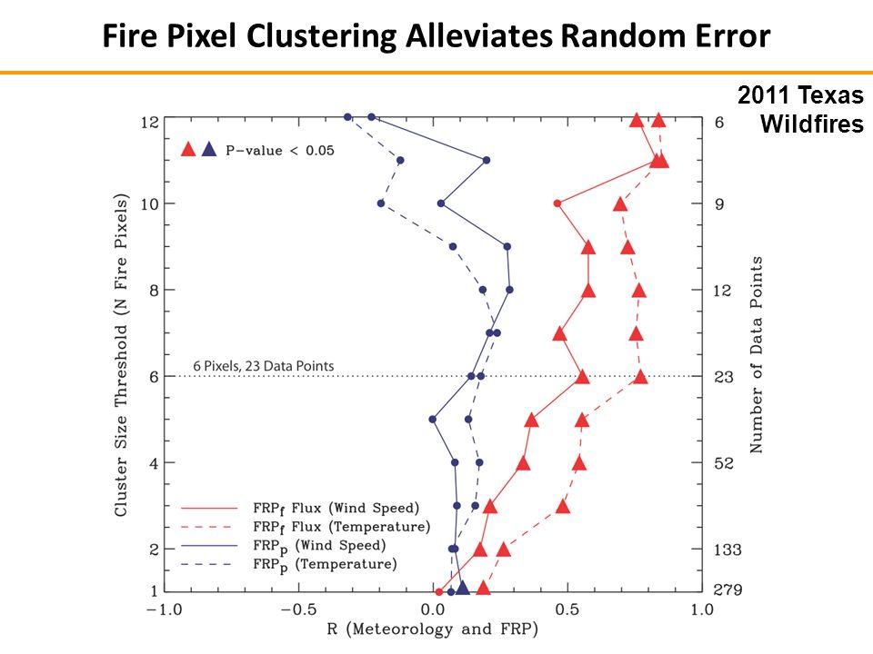 2011 Texas Wildfires Fire Pixel Clustering Alleviates Random Error