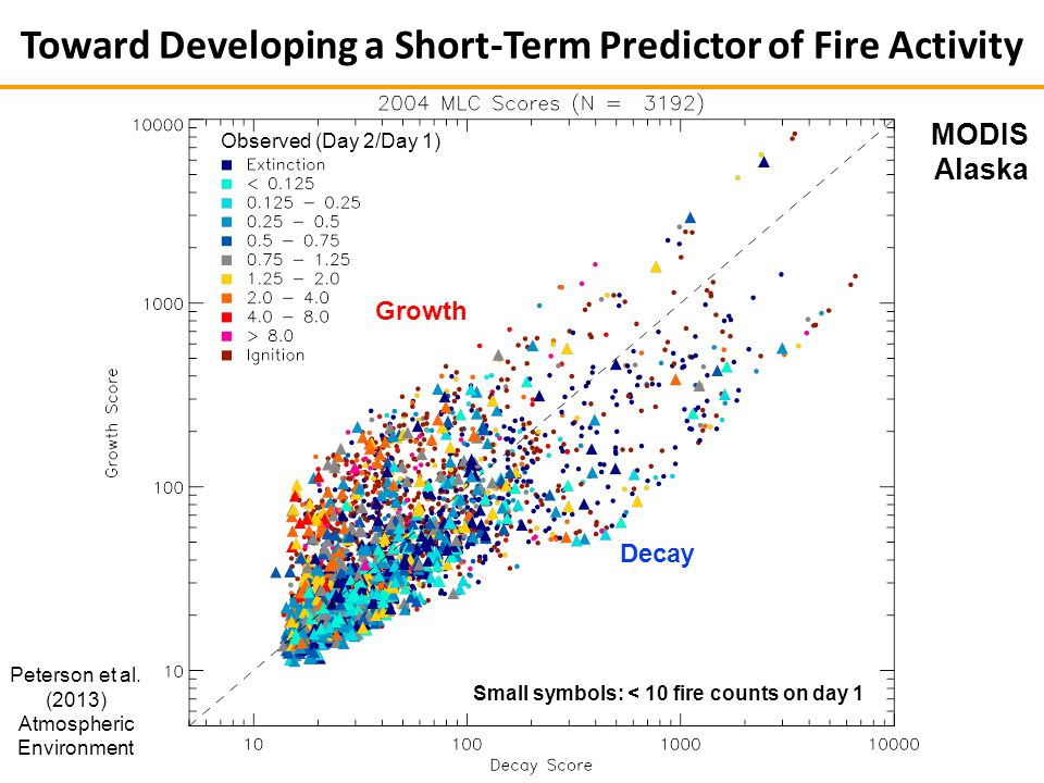 MODIS Alaska Observed (Day 2/Day 1) Growth Decay Small symbols: < 10 fire counts on day 1 Toward Developing a Short-Term Predictor of Fire Activity Peterson et al.