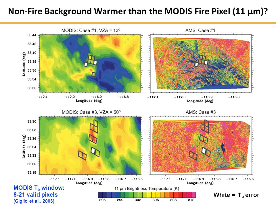 MODIS T b window: 8-21 valid pixels (Giglio et al., 2003) Non-Fire Background Warmer than the MODIS Fire Pixel (11 µm).