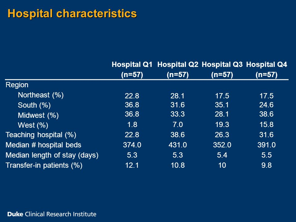Hospital characteristics Hospital Q1 (n=57) Hospital Q2 (n=57) Hospital Q3 (n=57) Hospital Q4 (n=57) Region Northeast (%) South (%) Midwest (%) West (%) 22.8 36.8 1.8 28.1 31.6 33.3 7.0 17.5 35.1 28.1 19.3 17.5 24.6 38.6 15.8 Teaching hospital (%) 22.838.626.331.6 Median # hospital beds 374.0431.0352.0391.0 Median length of stay (days) 5.3 5.45.5 Transfer-in patients (%) 12.110.8109.8