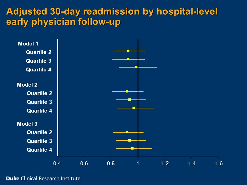 Model 1 Quartile 2 Quartile 3 Quartile 4 Model 2 Quartile 2 Quartile 3 Quartile 4 Model 3 Quartile 2 Quartile 3 Quartile 4 Adjusted 30-day readmission by hospital-level early physician follow-up