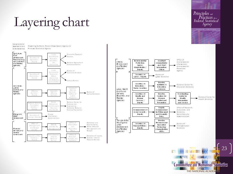 Layering chart 23
