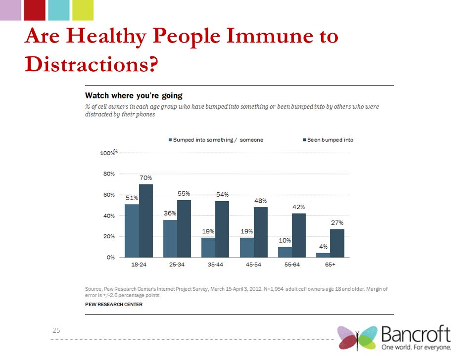 Are Healthy People Immune to Distractions 25