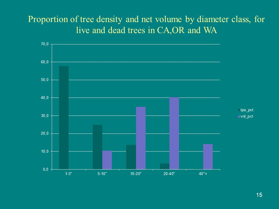 15 Proportion of tree density and net volume by diameter class, for live and dead trees in CA,OR and WA