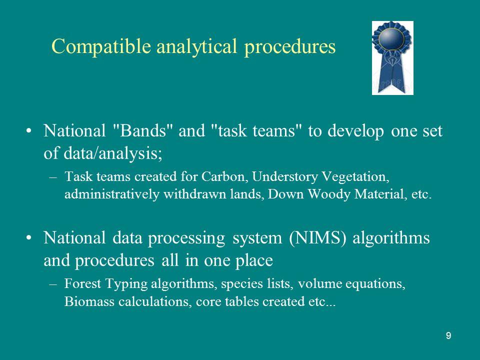 Compatible analytical procedures National
