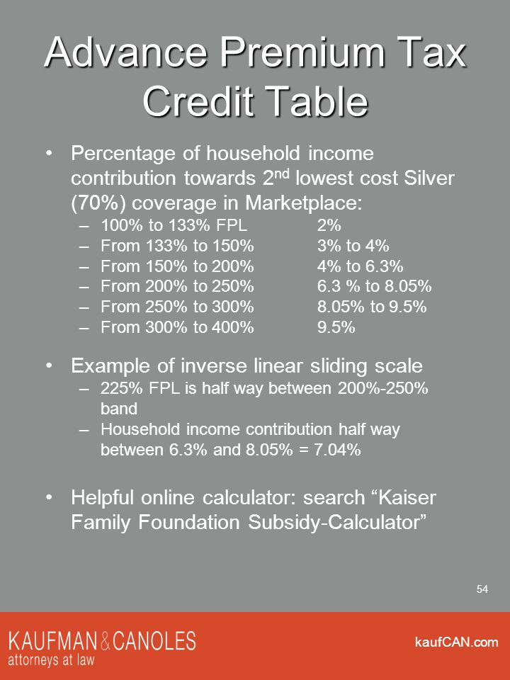 kaufCAN.com 54 Advance Premium Tax Credit Table Percentage of household income contribution towards 2 nd lowest cost Silver (70%) coverage in Marketpl