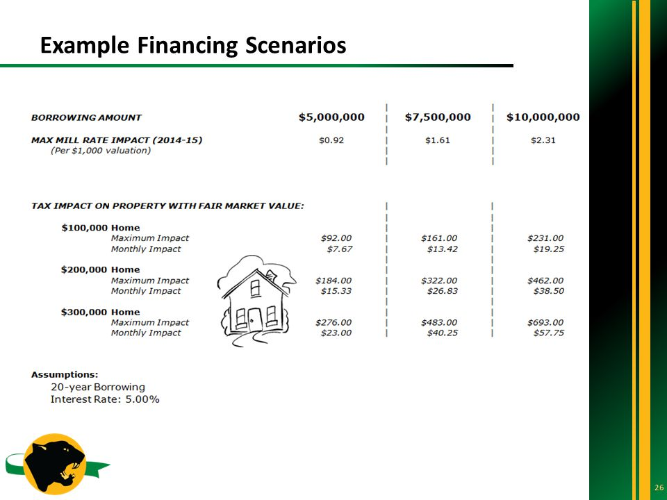 Example Financing Scenarios 26