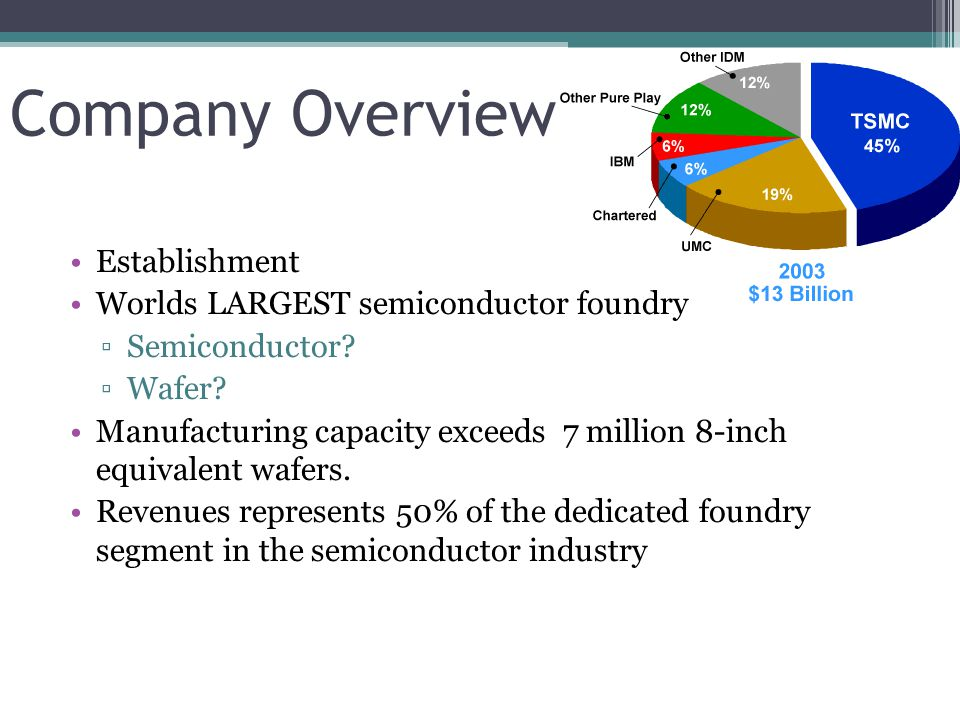 Company Overview Establishment Worlds LARGEST semiconductor foundry ▫Semiconductor? ▫Wafer? Manufacturing capacity exceeds 7 million 8-inch equivalent