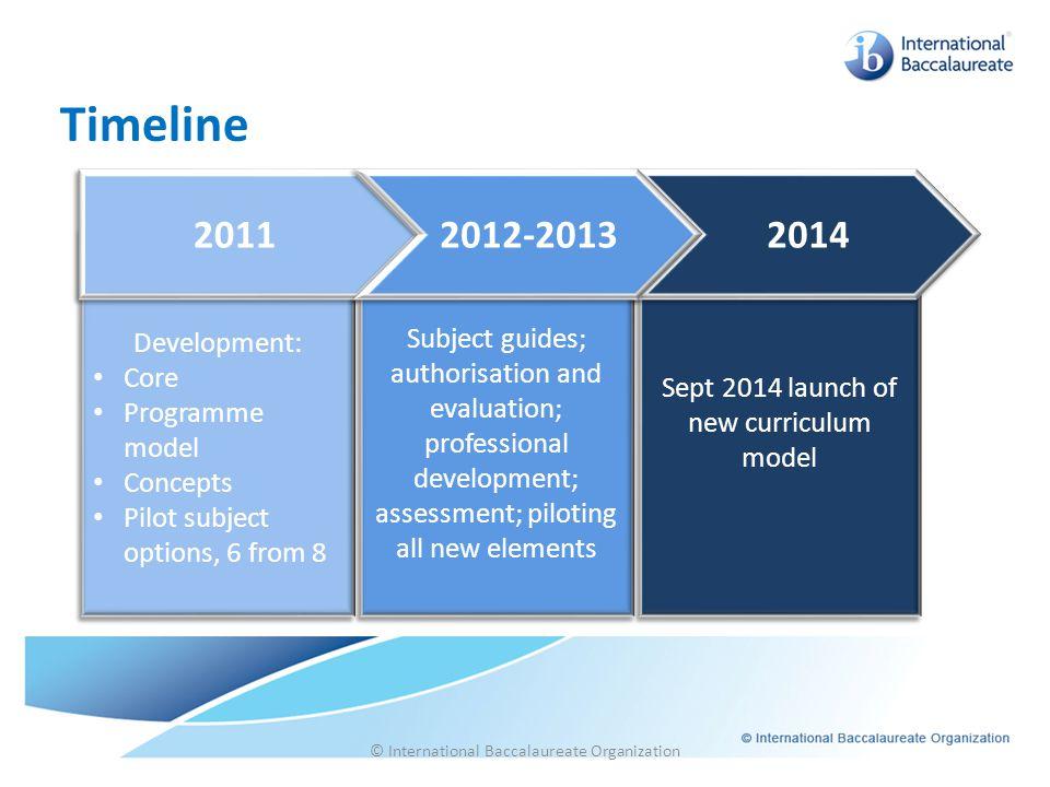 Timeline © International Baccalaureate Organization Development: Core Programme model Concepts Pilot subject options, 6 from 8 Development: Core Progr