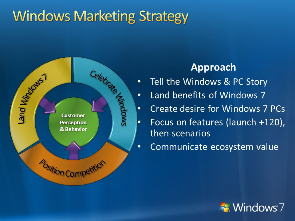 Welcome to Windows 7 View of the Ecosystem Marketing Engagement Model