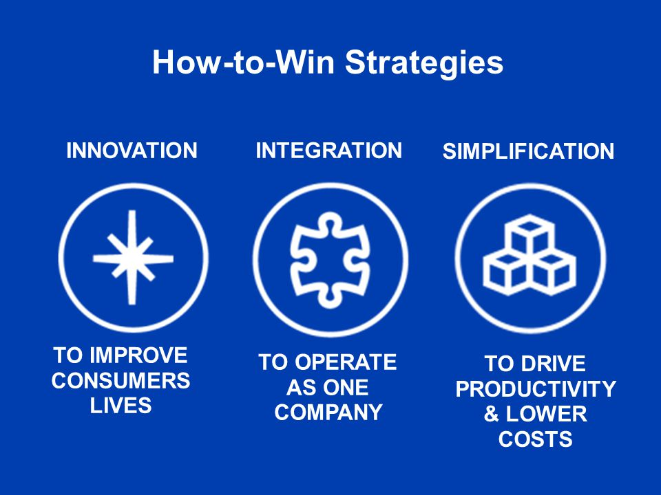 How-to-Win Strategies INNOVATIONINTEGRATION SIMPLIFICATION How-to-Win Strategies TO IMPROVE CONSUMERS LIVES TO OPERATE AS ONE COMPANY TO DRIVE PRODUCTIVITY & LOWER COSTS