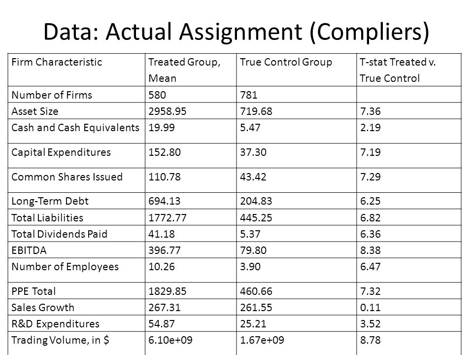 Data: Actual Assignment (Compliers) Firm Characteristic Treated Group, Mean True Control Group T-stat Treated v. True Control Number of Firms580781 As