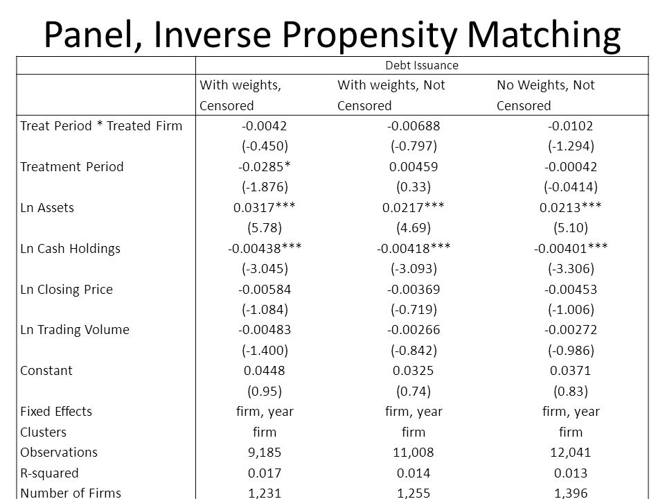 Panel, Inverse Propensity Matching Debt Issuance With weights, Censored With weights, Not Censored No Weights, Not Censored Treat Period * Treated Fir