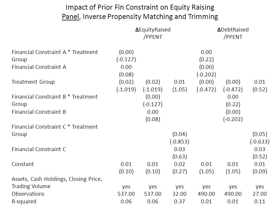 Impact of Prior Fin Constraint on Equity Raising Panel, Inverse Propensity Matching and Trimming ΔEquityRaised /PPENT ΔDebtRaised /PPENT Financial Con