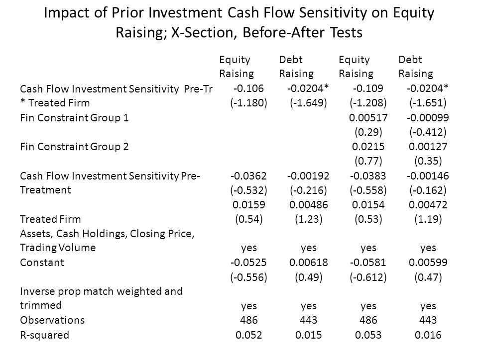 Impact of Prior Investment Cash Flow Sensitivity on Equity Raising; X-Section, Before-After Tests Equity Raising Debt Raising Equity Raising Debt Rais