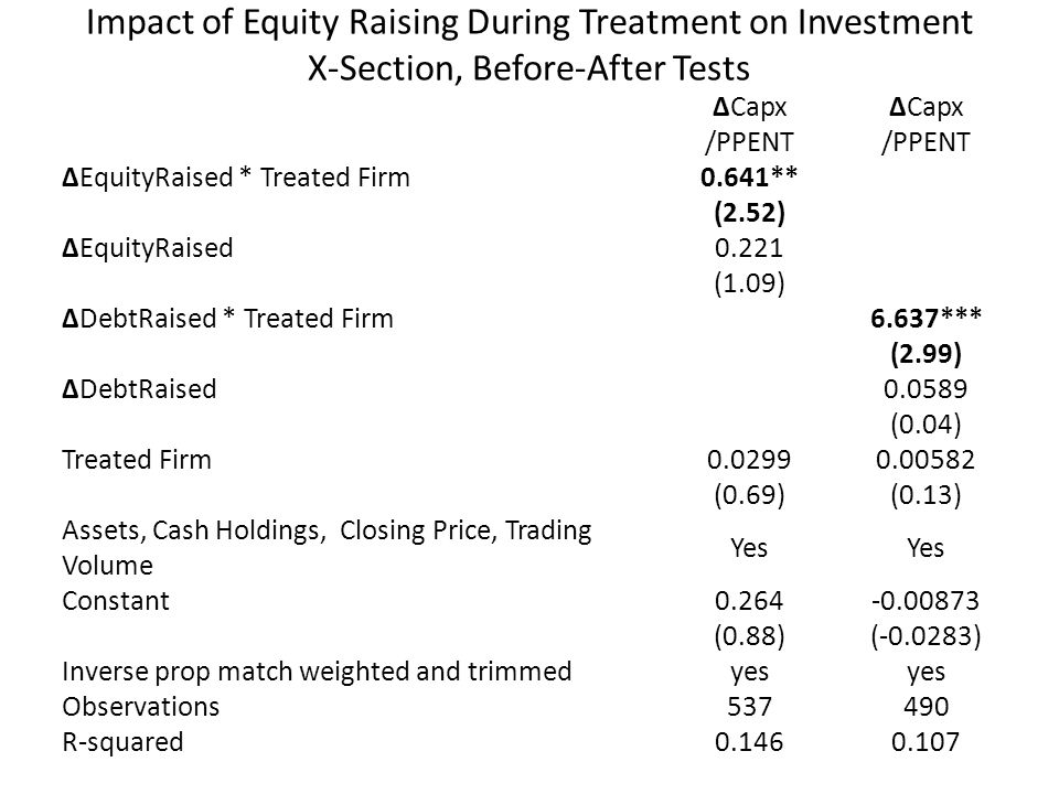 Impact of Equity Raising During Treatment on Investment X-Section, Before-After Tests ΔCapx /PPENT ΔCapx /PPENT ΔEquityRaised * Treated Firm 0.641** (2.52) ΔEquityRaised 0.221 (1.09) ΔDebtRaised * Treated Firm 6.637*** (2.99) ΔDebtRaised 0.0589 (0.04) Treated Firm 0.02990.00582 (0.69)(0.13) Assets, Cash Holdings, Closing Price, Trading Volume Yes Constant 0.264-0.00873 (0.88)(-0.0283) Inverse prop match weighted and trimmed yes Observations 537490 R-squared 0.1460.107