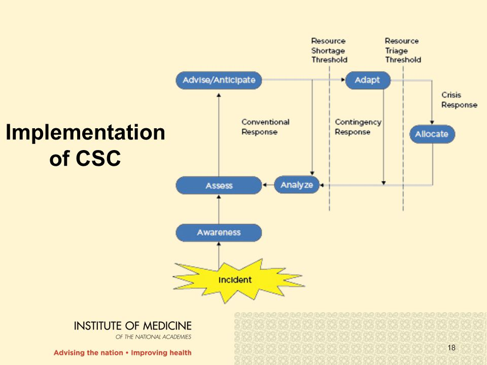 18 Implementation of CSC