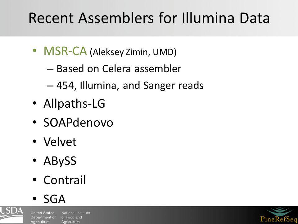 Recent Assemblers for Illumina Data MSR-CA (Aleksey Zimin, UMD) – Based on Celera assembler – 454, Illumina, and Sanger reads Allpaths-LG SOAPdenovo Velvet ABySS Contrail SGA