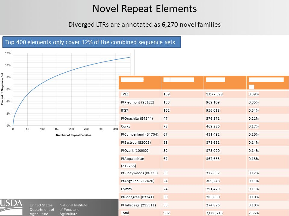 Novel Repeat Elements Diverged LTRs are annotated as 6,270 novel families Top 400 elements only cover 12% of the combined sequence sets Repeat familyF