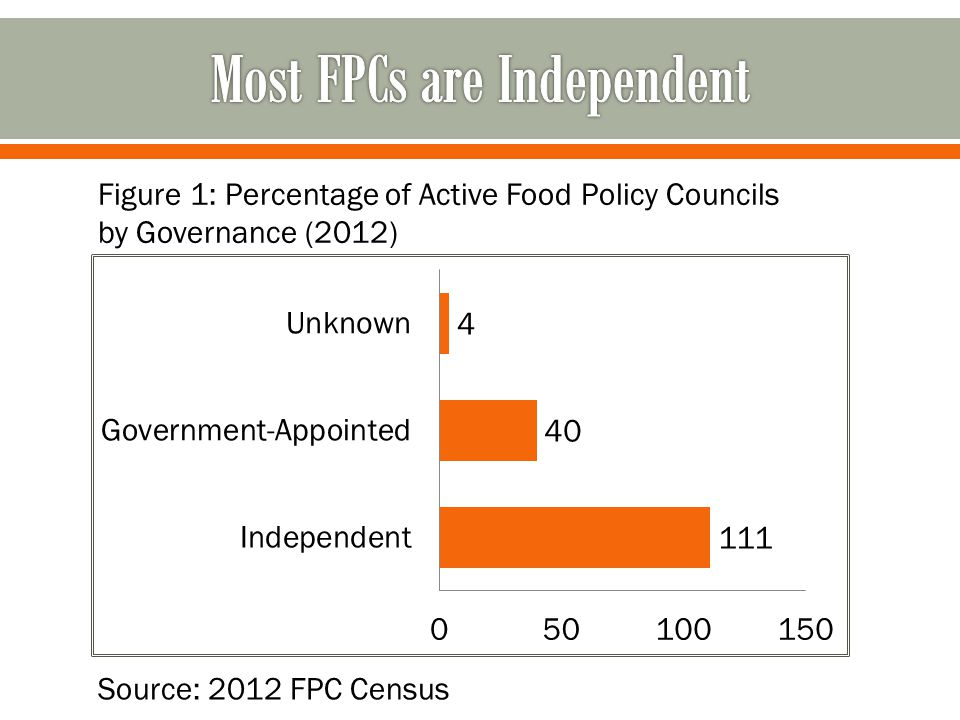 Figure 1: Percentage of Active Food Policy Councils by Governance (2012)