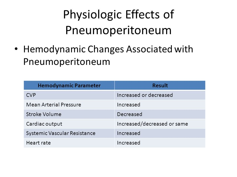 Physiologic Effects of Pneumoperitoneum SVR increased – Documented in laparoscopy patients At intraabdominal pressures of 14 mmHg Increases in SVR as high as 65% – Mechanism Increased compression of abdominal arteries and humoral factor release (vasopressin, renin) have caused increased afterload