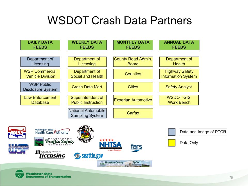 WSDOT Crash Data Partners 28