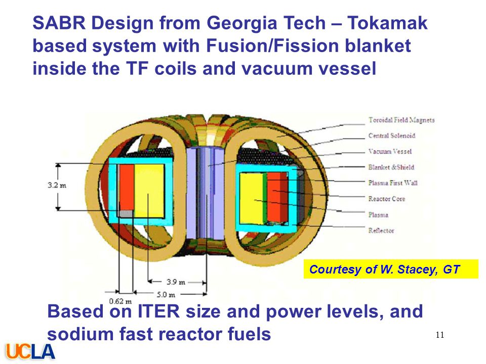 077-05/rs SABR Design from Georgia Tech – Tokamak based system with Fusion/Fission blanket inside the TF coils and vacuum vessel 11 Based on ITER size and power levels, and sodium fast reactor fuels Courtesy of W.