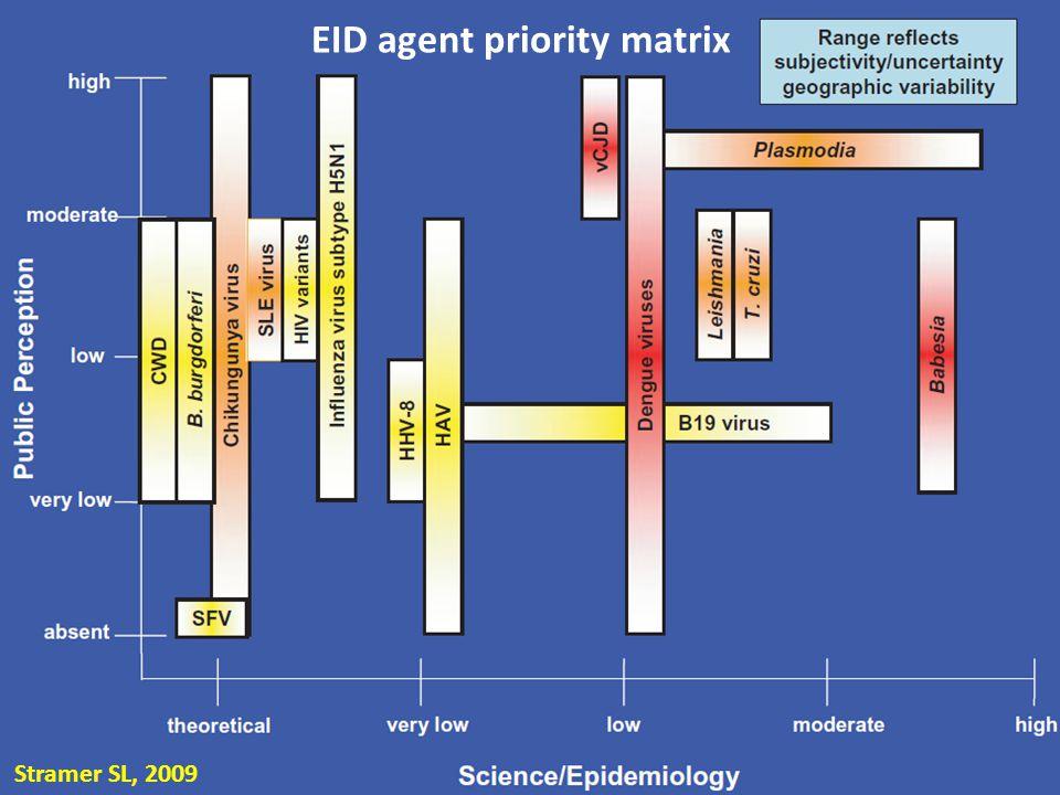EID agent priority matrix Stramer SL, 2009