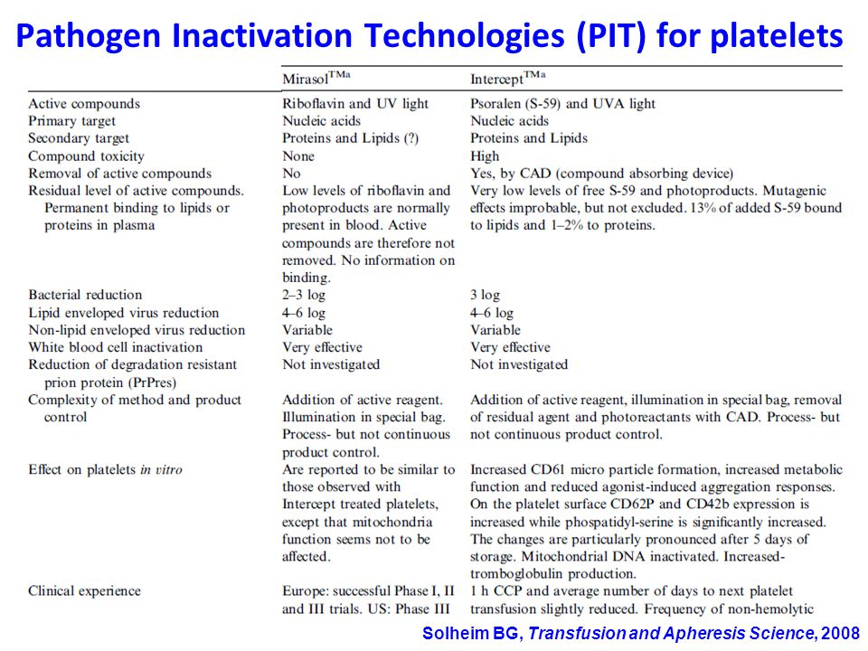 Solheim BG, Transfusion and Apheresis Science, 2008 Pathogen Inactivation Technologies (PIT) for platelets