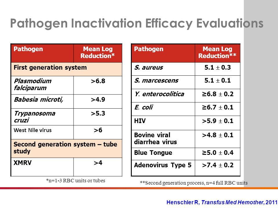 BE SURE. Pathogen Inactivation Efficacy Evaluations **Second generation process, n=4 full RBC units PathogenMean Log Reduction** S. aureus 5.1  0.3 S