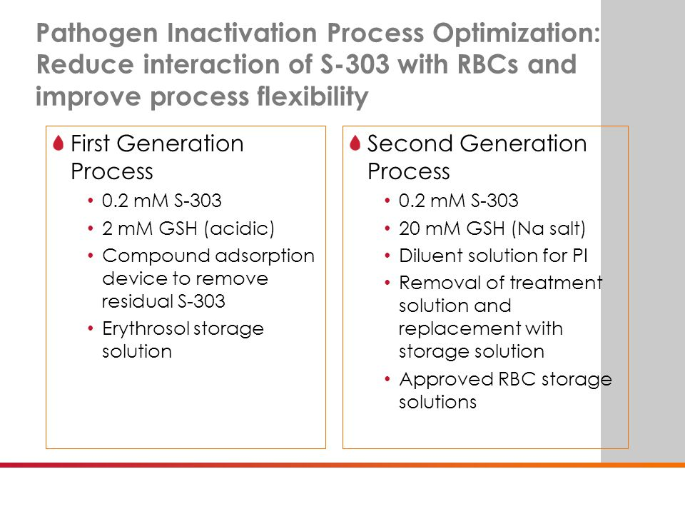 BE SURE. Pathogen Inactivation Process Optimization: Reduce interaction of S-303 with RBCs and improve process flexibility First Generation Process 0.