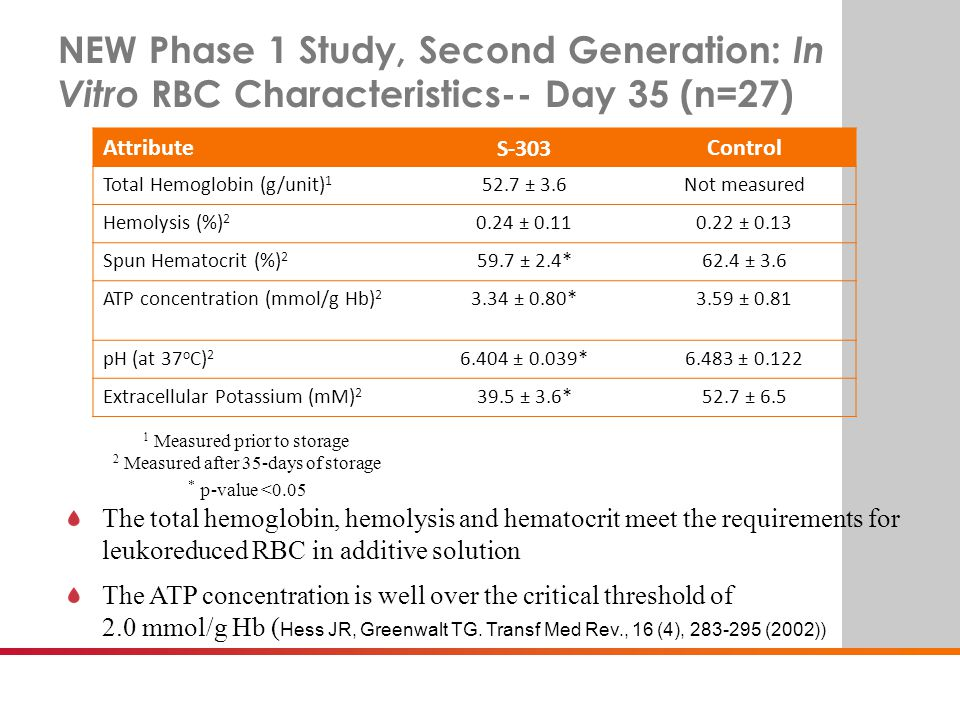 BE SURE. NEW Phase 1 Study, Second Generation: In Vitro RBC Characteristics-- Day 35 (n=27) AttributeS-303Control Total Hemoglobin (g/unit) 1 52.7 ± 3