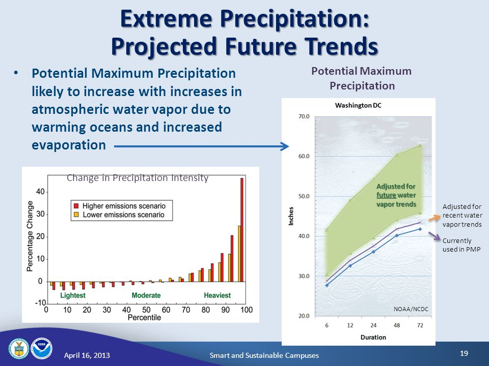 Smart and Sustainable CampusesApril 16, Extreme Precipitation: Projected Future Trends Potential Maximum Precipitation likely to increase with increases in atmospheric water vapor due to warming oceans and increased evaporation Change in Precipitation Intensity Adjusted for future water vapor trends Adjusted for recent water vapor trends Currently used in PMP Potential Maximum Precipitation NOAA/NCDC