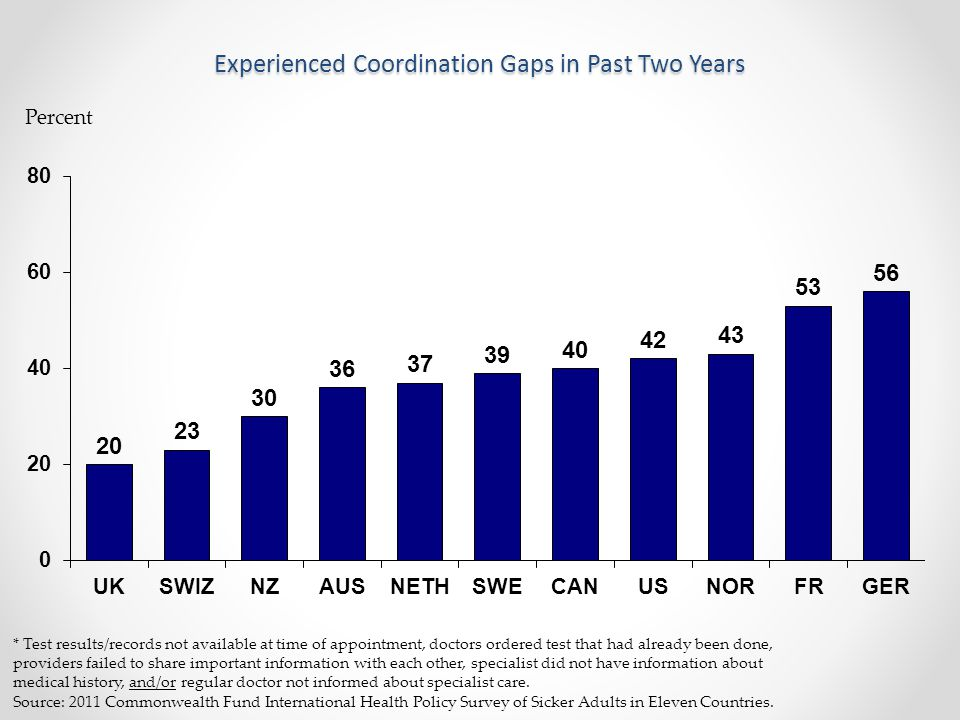 Experienced Coordination Gaps in Past Two Years Percent * Test results/records not available at time of appointment, doctors ordered test that had alr