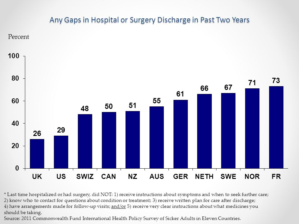 Percent * Last time hospitalized or had surgery, did NOT: 1) receive instructions about symptoms and when to seek further care; 2) know who to contact