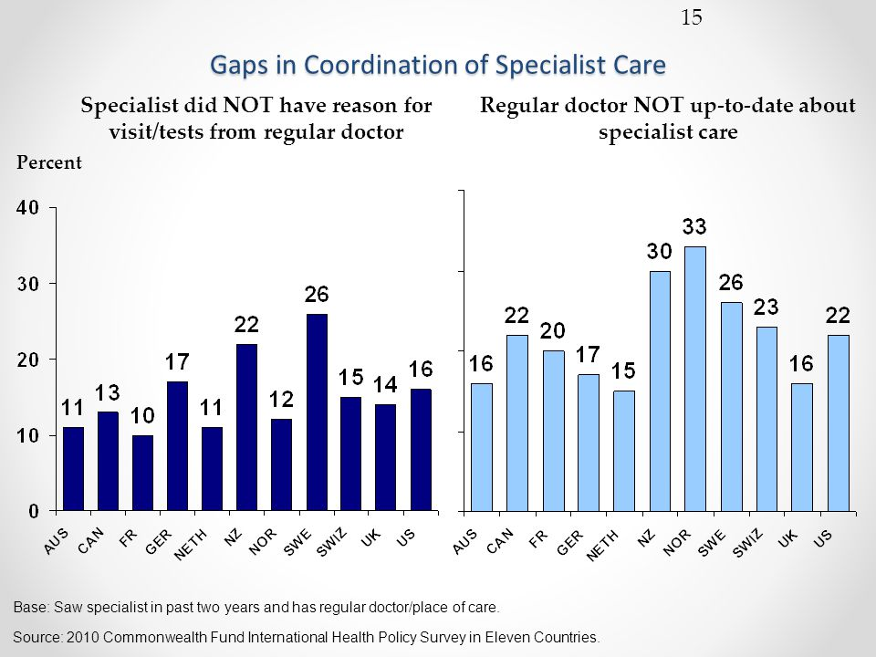 15 Gaps in Coordination of Specialist Care Specialist did NOT have reason for visit/tests from regular doctor Regular doctor NOT up-to-date about specialist care Percent Source: 2010 Commonwealth Fund International Health Policy Survey in Eleven Countries.