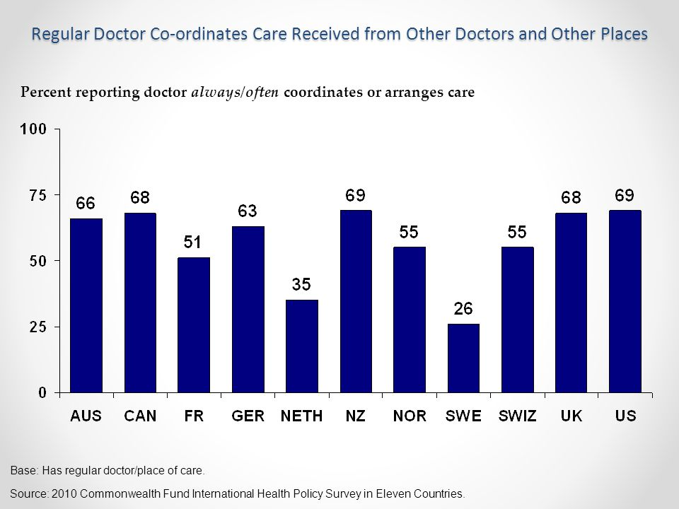 Regular Doctor Co-ordinates Care Received from Other Doctors and Other Places Percent reporting doctor always/often coordinates or arranges care Source: 2010 Commonwealth Fund International Health Policy Survey in Eleven Countries.