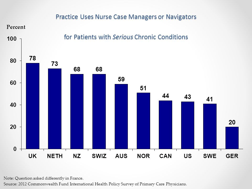 Percent Practice Uses Nurse Case Managers or Navigators for Patients with Serious Chronic Conditions Note: Question asked differently in France.