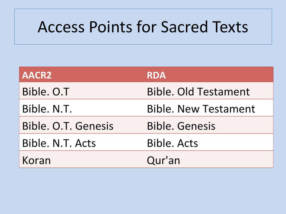 Access Points for Sacred Texts
