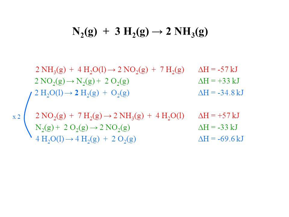 N 2 (g) + 3 H 2 (g) → 2 NH 3 (g) 2 NH 3 (g) + 4 H 2 O(l) → 2 NO 2 (g) + 7 H 2 (g) ΔH = -57 kJ 2 NO 2 (g) → N 2 (g) + 2 O 2 (g) ΔH = +33 kJ 2 H 2 O(l) → 2 H 2 (g) + O 2 (g) ΔH = -34.8 kJ 2 NO 2 (g) + 7 H 2 (g) → 2 NH 3 (g) + 4 H 2 O(l) ΔH = +57 kJ N 2 (g) + 2 O 2 (g) → 2 NO 2 (g) ΔH = -33 kJ 4 H 2 O(l) → 4 H 2 (g) + 2 O 2 (g) ΔH = -69.6 kJ x 2