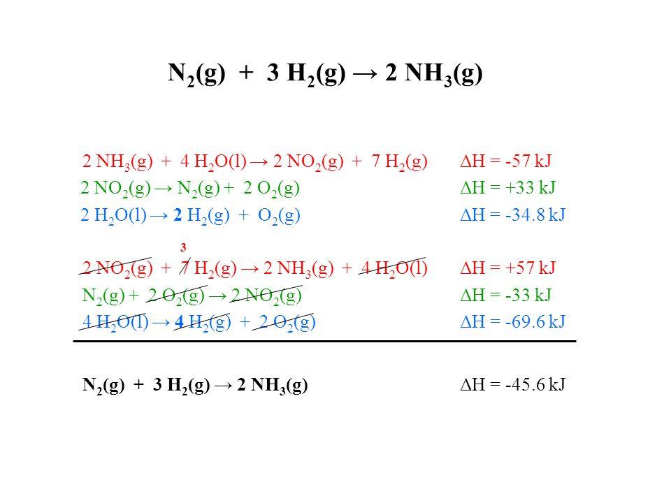 N 2 (g) + 3 H 2 (g) → 2 NH 3 (g) 2 NH 3 (g) + 4 H 2 O(l) → 2 NO 2 (g) + 7 H 2 (g) ΔH = -57 kJ 2 NO 2 (g) → N 2 (g) + 2 O 2 (g) ΔH = +33 kJ 2 H 2 O(l) → 2 H 2 (g) + O 2 (g) ΔH = -34.8 kJ 3 2 NO 2 (g) + 7 H 2 (g) → 2 NH 3 (g) + 4 H 2 O(l) ΔH = +57 kJ N 2 (g) + 2 O 2 (g) → 2 NO 2 (g) ΔH = -33 kJ 4 H 2 O(l) → 4 H 2 (g) + 2 O 2 (g) ΔH = -69.6 kJ N 2 (g) + 3 H 2 (g) → 2 NH 3 (g)ΔH = -45.6 kJ