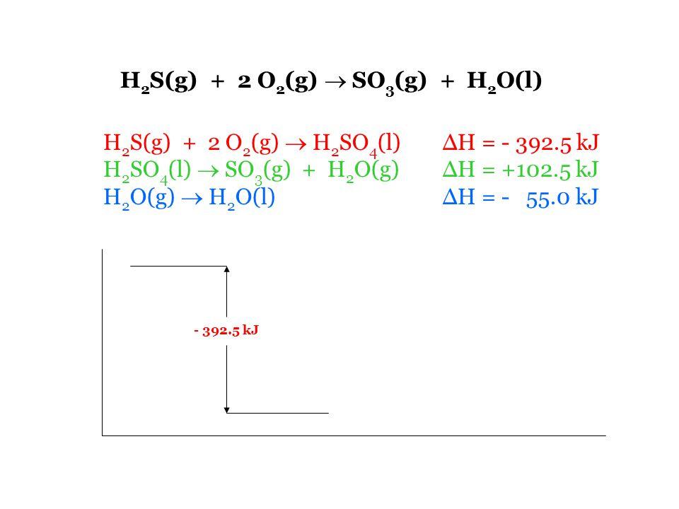 H 2 S(g) + 2 O 2 (g)  SO 3 (g) + H 2 O(l) H 2 S(g) + 2 O 2 (g)  H 2 SO 4 (l) ΔH = - 392.5 kJ H 2 SO 4 (l)  SO 3 (g) + H 2 O(g) ΔH = +102.5 kJ H 2 O(g)  H 2 O(l) ΔH = - 55.0 kJ - 392.5 kJ