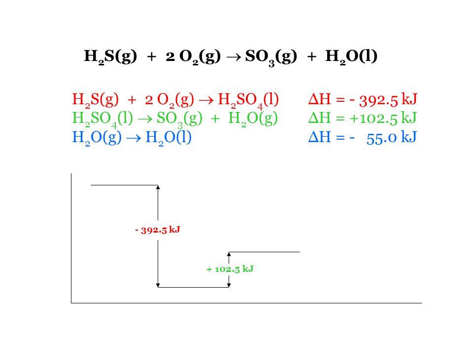 H 2 S(g) + 2 O 2 (g)  SO 3 (g) + H 2 O(l) H 2 S(g) + 2 O 2 (g)  H 2 SO 4 (l) ΔH = - 392.5 kJ H 2 SO 4 (l)  SO 3 (g) + H 2 O(g) ΔH = +102.5 kJ H 2 O(g)  H 2 O(l) ΔH = - 55.0 kJ - 392.5 kJ + 102.5 kJ