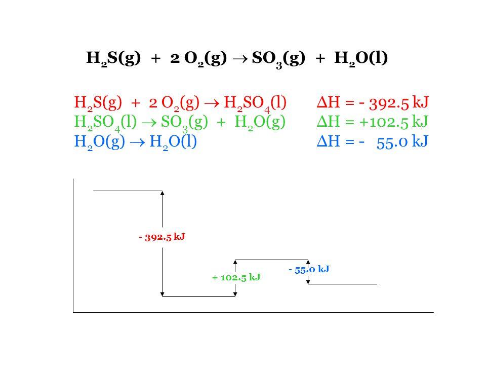 H 2 S(g) + 2 O 2 (g)  SO 3 (g) + H 2 O(l) H 2 S(g) + 2 O 2 (g)  H 2 SO 4 (l) ΔH = - 392.5 kJ H 2 SO 4 (l)  SO 3 (g) + H 2 O(g) ΔH = +102.5 kJ H 2 O(g)  H 2 O(l) ΔH = - 55.0 kJ - 392.5 kJ + 102.5 kJ - 55.0 kJ