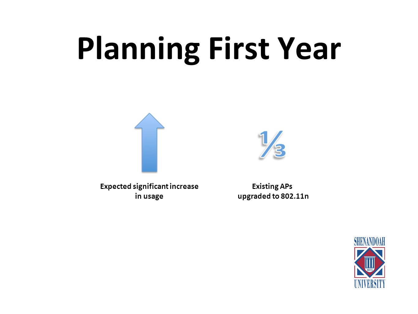 Planning First Year Increased coverage by re-purposing older APs Increased number of APs from 120 to 160