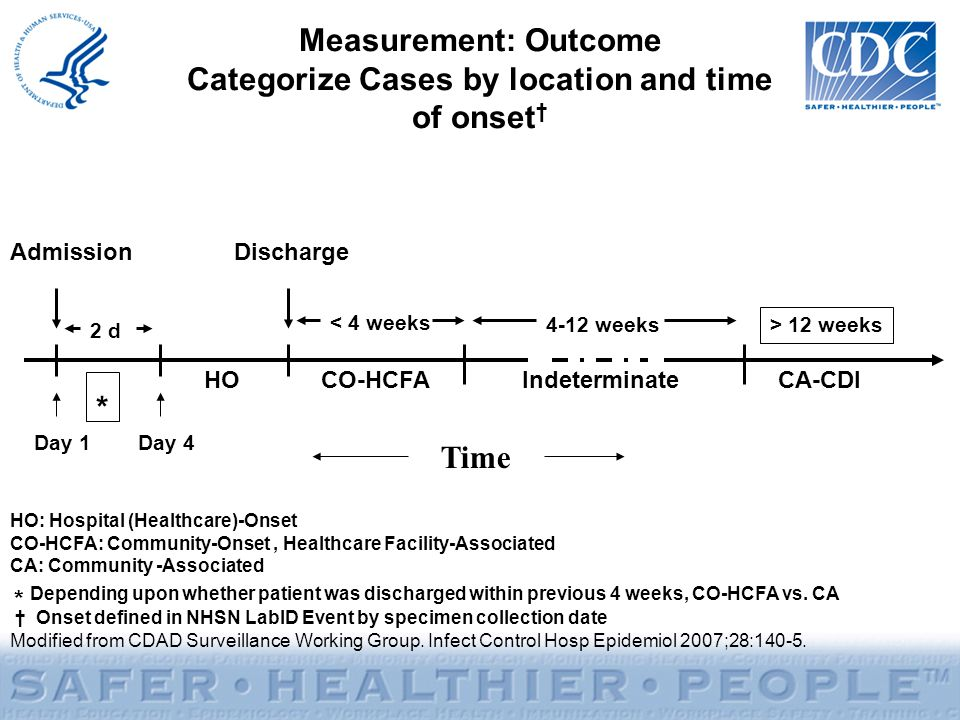 Measurement: Outcome Categorize Cases by location and time of onset † AdmissionDischarge < 4 weeks 4-12 weeks HOCO-HCFAIndeterminateCA-CDI Time 2 d > 12 weeks * HO: Hospital (Healthcare)-Onset CO-HCFA: Community-Onset, Healthcare Facility-Associated CA: Community -Associated * Depending upon whether patient was discharged within previous 4 weeks, CO-HCFA vs.