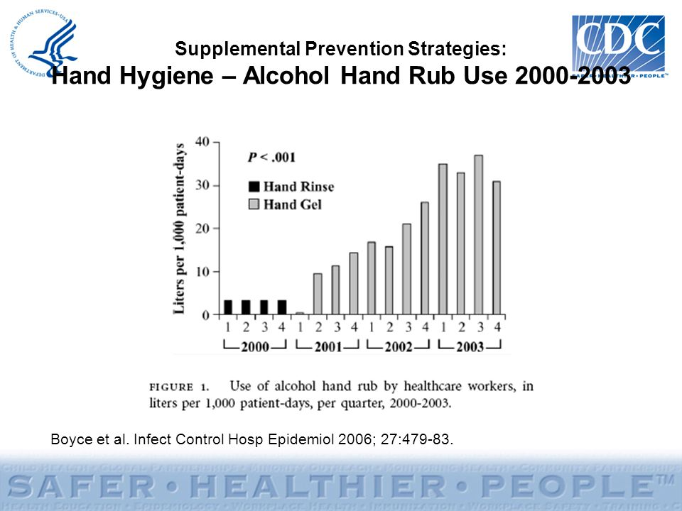 Supplemental Prevention Strategies: Hand Hygiene – Alcohol Hand Rub Use 2000-2003 Boyce et al.