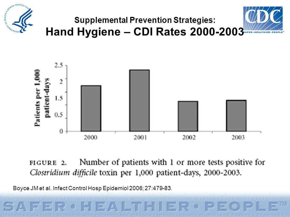 Supplemental Prevention Strategies: Hand Hygiene – CDI Rates 2000-2003 Boyce JM et al.