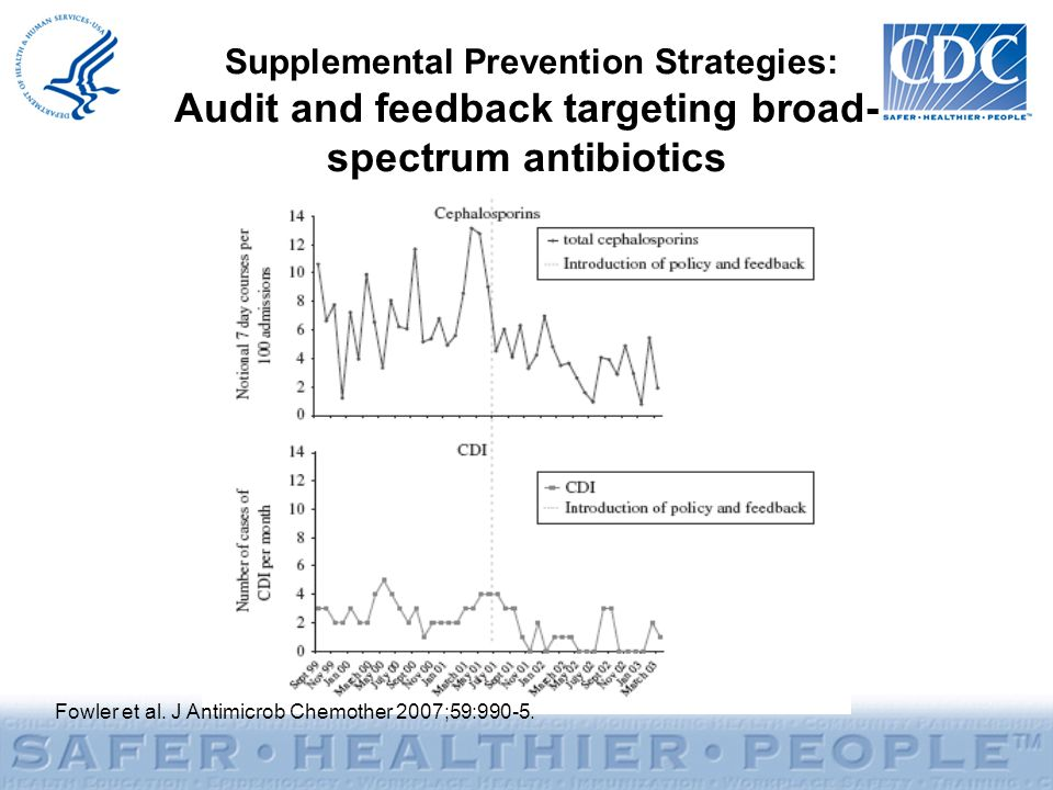 Supplemental Prevention Strategies: Audit and feedback targeting broad- spectrum antibiotics Fowler et al.